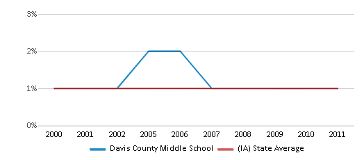 This chart display the percentage of American Indian students in Davis County Middle School and percentage of American Indian public school students in Iowa by year, with the latest 2010-11 school year data.