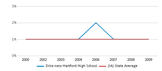 This chart display the percentage of American Indian students in Dike-new Hartford High School and percentage of American Indian public school students in Iowa by year, with the latest 2008-09 school year data.