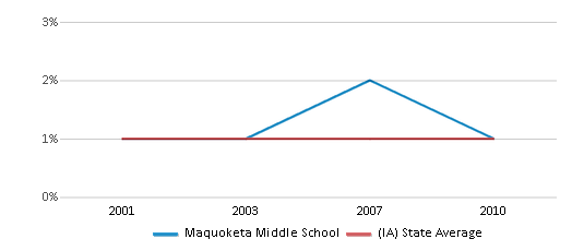 This chart display the percentage of American Indian students in Maquoketa Middle School and percentage of American Indian public school students in Iowa by year, with the latest 2009-10 school year data.