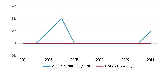 This chart display the percentage of American Indian students in Anson Elementary School and percentage of American Indian public school students in Iowa by year, with the latest 2010-11 school year data.