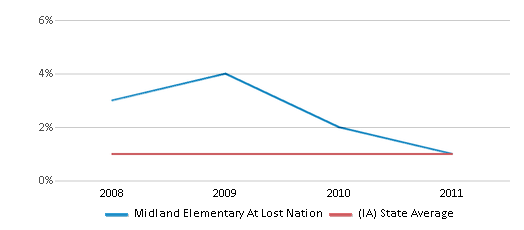 This chart display the percentage of American Indian students in Midland Elementary At Lost Nation and percentage of American Indian public school students in Iowa by year, with the latest 2010-11 school year data.