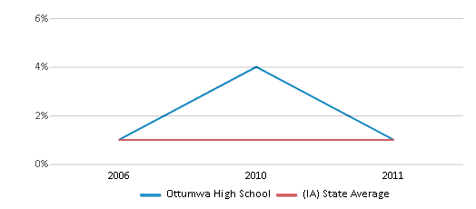 This chart display the percentage of American Indian students in Ottumwa High School and percentage of American Indian public school students in Iowa by year, with the latest 2010-11 school year data.