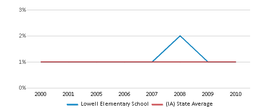 This chart display the percentage of American Indian students in Lowell Elementary School and percentage of American Indian public school students in Iowa by year, with the latest 2009-10 school year data.