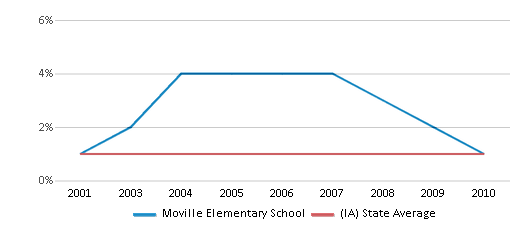 This chart display the percentage of American Indian students in Moville Elementary School and percentage of American Indian public school students in Iowa by year, with the latest 2009-10 school year data.