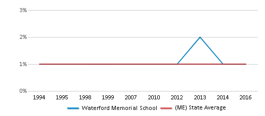 This chart display the percentage of American Indian students in Waterford Memorial School and percentage of American Indian public school students in Maine by year, with the latest 2015-16 school year data.