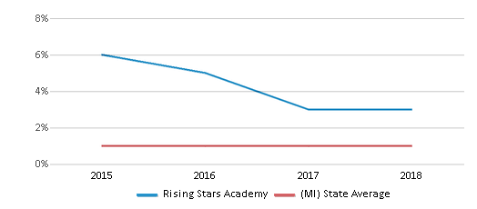 This chart display the percentage of American Indian students in Rising Stars Academy and percentage of American Indian public school students in Michigan by year, with the latest 2017-18 school year data.
