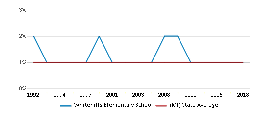 This chart display the percentage of American Indian students in Whitehills Elementary School and percentage of American Indian public school students in Michigan by year, with the latest 2017-18 school year data.