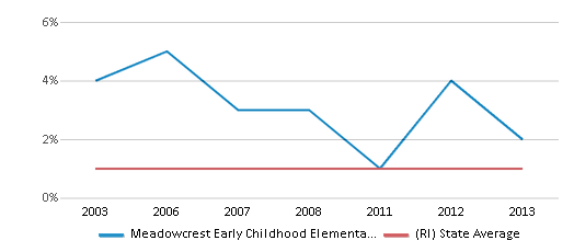 This chart display the percentage of American Indian students in Meadowcrest Early Childhood Elementary School and percentage of American Indian public school students in Rhode Island by year, with the latest 2012-13 school year data.