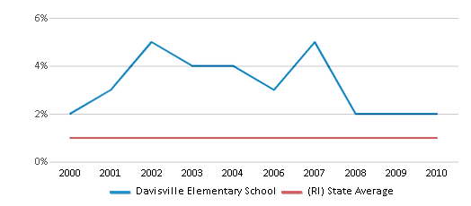 This chart display the percentage of American Indian students in Davisville Elementary School and percentage of American Indian public school students in Rhode Island by year, with the latest 2009-10 school year data.