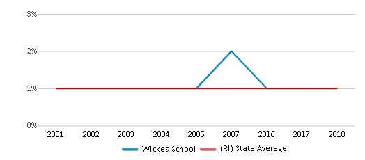 This chart display the percentage of American Indian students in Wickes School and percentage of American Indian public school students in Rhode Island by year, with the latest 2017-18 school year data.
