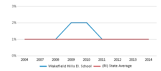 This chart display the percentage of American Indian students in Wakefield Hills El. School and percentage of American Indian public school students in Rhode Island by year, with the latest 2013-14 school year data.