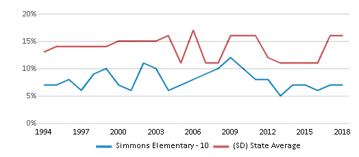 This chart display the percentage of American Indian students in Simmons Elementary - 10 and percentage of American Indian public school students in South Dakota by year, with the latest 2017-18 school year data.