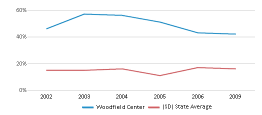 This chart display the percentage of American Indian students in Woodfield Center and percentage of American Indian public school students in South Dakota by year, with the latest 2008-09 school year data.