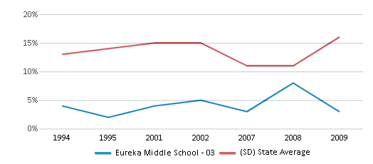 This chart display the percentage of American Indian students in Eureka Middle School - 03 and percentage of American Indian public school students in South Dakota by year, with the latest 2008-09 school year data.