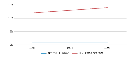 This chart display the percentage of American Indian students in Groton Hi School and percentage of American Indian public school students in South Dakota by year, with the latest 1995-96 school year data.