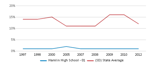 This chart display the percentage of American Indian students in Hamlin High School - 01 and percentage of American Indian public school students in South Dakota by year, with the latest 2011-12 school year data.