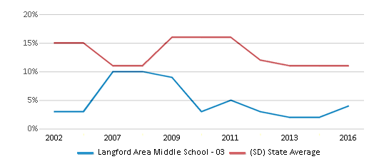 This chart display the percentage of American Indian students in Langford Area Middle School - 03 and percentage of American Indian public school students in South Dakota by year, with the latest 2015-16 school year data.