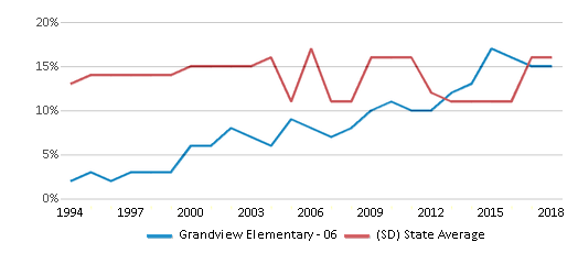 This chart display the percentage of American Indian students in Grandview Elementary - 06 and percentage of American Indian public school students in South Dakota by year, with the latest 2017-18 school year data.
