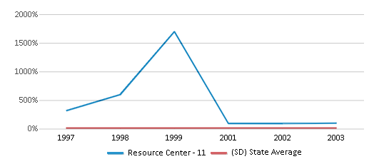 This chart display the percentage of American Indian students in Resource Center - 11 and percentage of American Indian public school students in South Dakota by year, with the latest 2002-03 school year data.