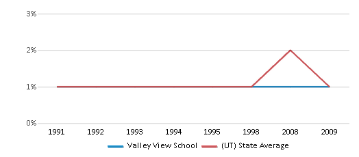 This chart display the percentage of American Indian students in Valley View School and percentage of American Indian public school students in Utah by year, with the latest 2008-09 school year data.