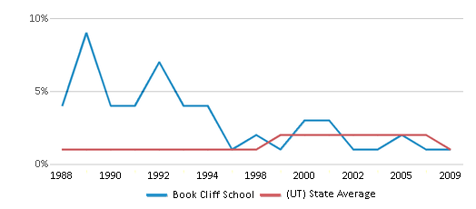This chart display the percentage of American Indian students in Book Cliff School and percentage of American Indian public school students in Utah by year, with the latest 2008-09 school year data.
