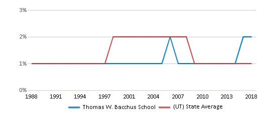 This chart display the percentage of American Indian students in Thomas W. Bacchus School and percentage of American Indian public school students in Utah by year, with the latest 2017-18 school year data.