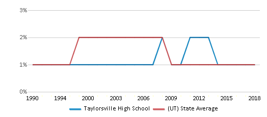 This chart display the percentage of American Indian students in Taylorsville High School and percentage of American Indian public school students in Utah by year, with the latest 2017-18 school year data.