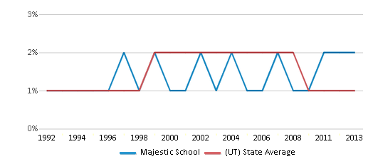 This chart display the percentage of American Indian students in Majestic School and percentage of American Indian public school students in Utah by year, with the latest 2012-13 school year data.