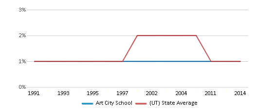 This chart display the percentage of American Indian students in Art City School and percentage of American Indian public school students in Utah by year, with the latest 2013-14 school year data.