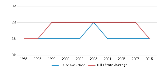 This chart display the percentage of American Indian students in Fairview School and percentage of American Indian public school students in Utah by year, with the latest 2014-15 school year data.