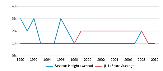 This chart display the percentage of American Indian students in Beacon Heights School and percentage of American Indian public school students in Utah by year, with the latest 2009-10 school year data.