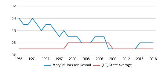 This chart display the percentage of American Indian students in Mary W. Jackson School and percentage of American Indian public school students in Utah by year, with the latest 2017-18 school year data.