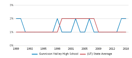 This chart display the percentage of American Indian students in Gunnison Valley High School and percentage of American Indian public school students in Utah by year, with the latest 2017-18 school year data.