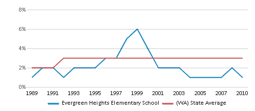 This chart display the percentage of American Indian students in Evergreen Heights Elementary School and percentage of American Indian public school students in Washington by year, with the latest 2009-10 school year data.