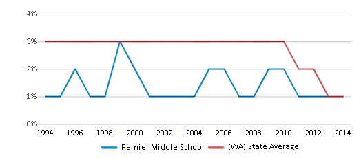 This chart display the percentage of American Indian students in Rainier Middle School and percentage of American Indian public school students in Washington by year, with the latest 2013-14 school year data.