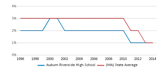 This chart display the percentage of American Indian students in Auburn Riverside High School and percentage of American Indian public school students in Washington by year, with the latest 2013-14 school year data.