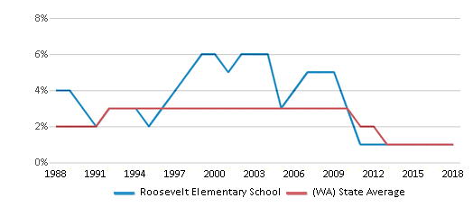 This chart display the percentage of American Indian students in Roosevelt Elementary School and percentage of American Indian public school students in Washington by year, with the latest 2017-18 school year data.