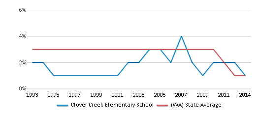 This chart display the percentage of American Indian students in Clover Creek Elementary School and percentage of American Indian public school students in Washington by year, with the latest 2013-14 school year data.