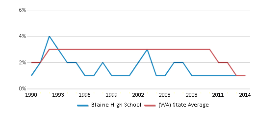 This chart display the percentage of American Indian students in Blaine High School and percentage of American Indian public school students in Washington by year, with the latest 2013-14 school year data.