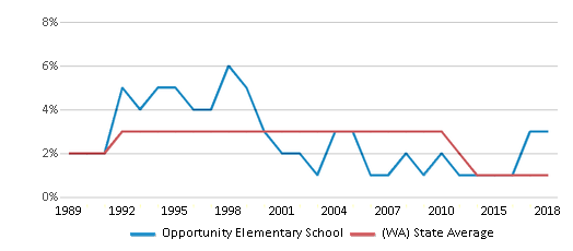 This chart display the percentage of American Indian students in Opportunity Elementary School and percentage of American Indian public school students in Washington by year, with the latest 2017-18 school year data.