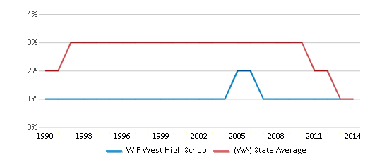 This chart display the percentage of American Indian students in W F West High School and percentage of American Indian public school students in Washington by year, with the latest 2013-14 school year data.
