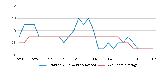 This chart display the percentage of American Indian students in Grantham Elementary School and percentage of American Indian public school students in Washington by year, with the latest 2017-18 school year data.