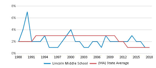 This chart display the percentage of American Indian students in Lincoln Middle School and percentage of American Indian public school students in Washington by year, with the latest 2017-18 school year data.