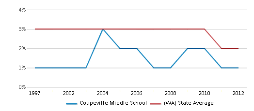 This chart display the percentage of American Indian students in Coupeville Middle School and percentage of American Indian public school students in Washington by year, with the latest 2011-12 school year data.