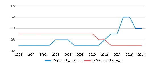 This chart display the percentage of American Indian students in Dayton High School and percentage of American Indian public school students in Washington by year, with the latest 2017-18 school year data.