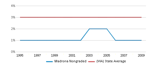 This chart display the percentage of American Indian students in Madrona Nongraded and percentage of American Indian public school students in Washington by year, with the latest 2008-09 school year data.