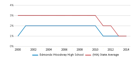 This chart display the percentage of American Indian students in Edmonds Woodway High School and percentage of American Indian public school students in Washington by year, with the latest 2013-14 school year data.