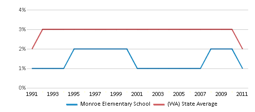 This chart display the percentage of American Indian students in Monroe Elementary School and percentage of American Indian public school students in Washington by year, with the latest 2010-11 school year data.