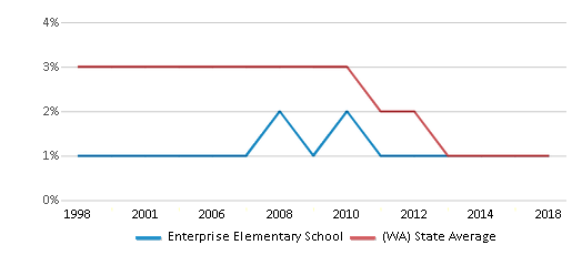 This chart display the percentage of American Indian students in Enterprise Elementary School and percentage of American Indian public school students in Washington by year, with the latest 2017-18 school year data.