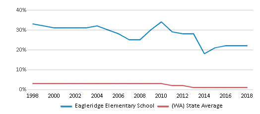 This chart display the percentage of American Indian students in Eagleridge Elementary School and percentage of American Indian public school students in Washington by year, with the latest 2017-18 school year data.